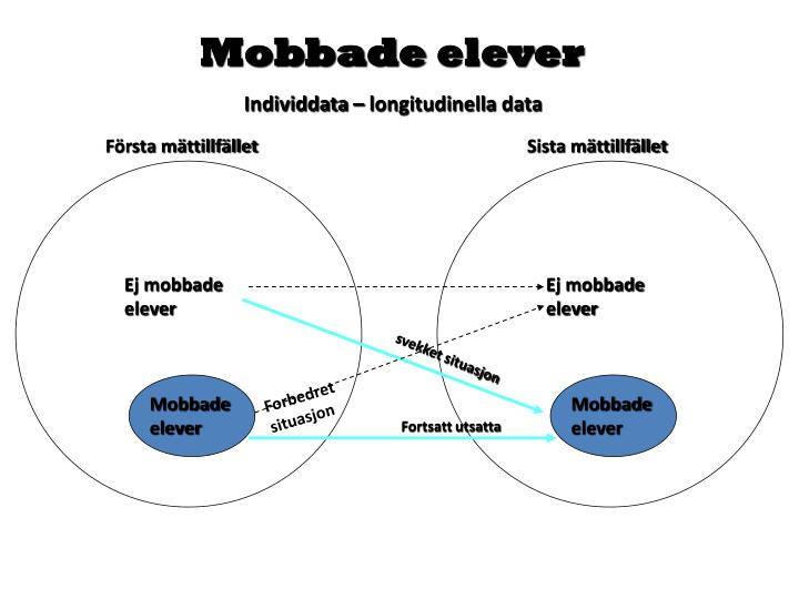 Mobbade