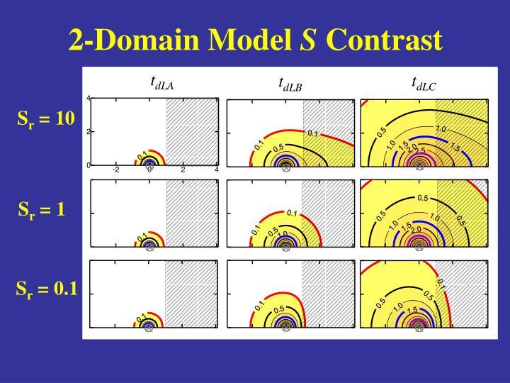 2-Domain Model