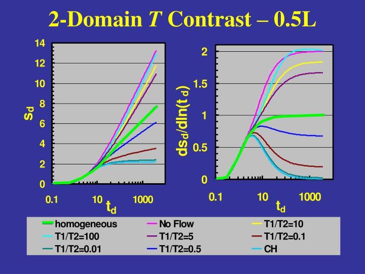 2-Domain