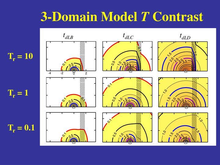 3-Domain Model