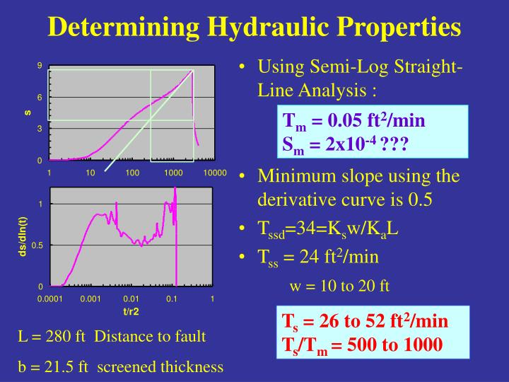 Determining Hydraulic Properties