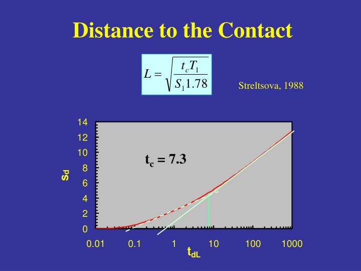 Distance to the Contact