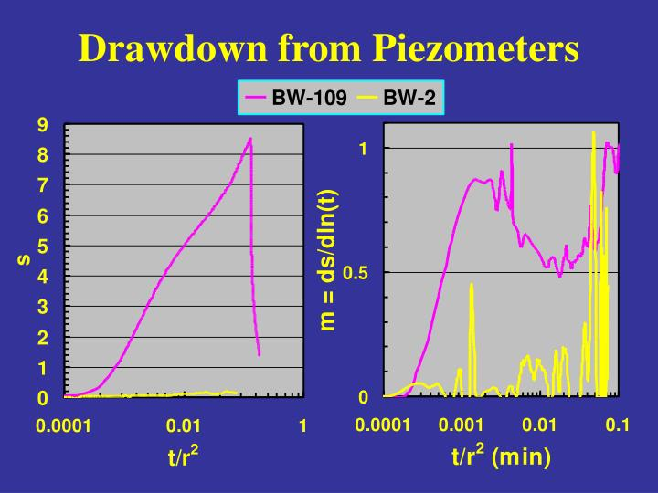 Drawdown from Piezometers