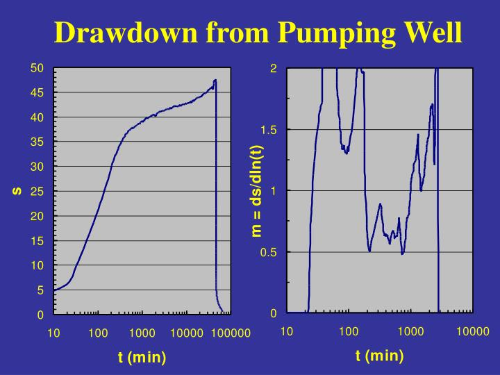 Drawdown from Pumping Well