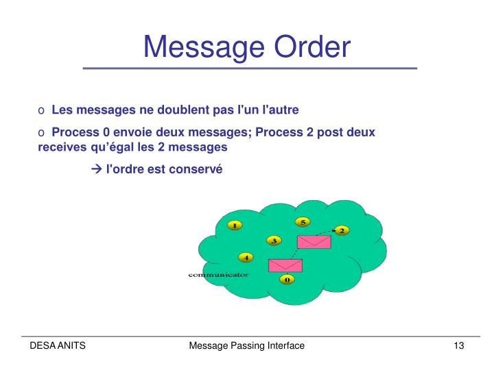 Message Order