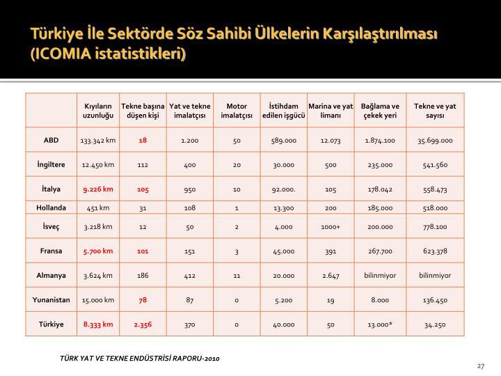 Türkiye İle Sektörde Söz Sahibi Ülkelerin Karşılaştırılması (ICOMIA istatistikleri)