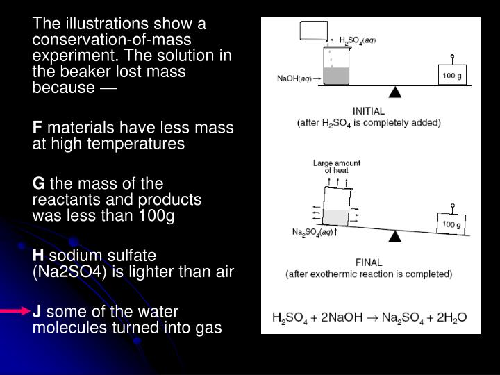 The illustrations show a conservation-of-mass experiment. The solution in the beaker lost mass because —