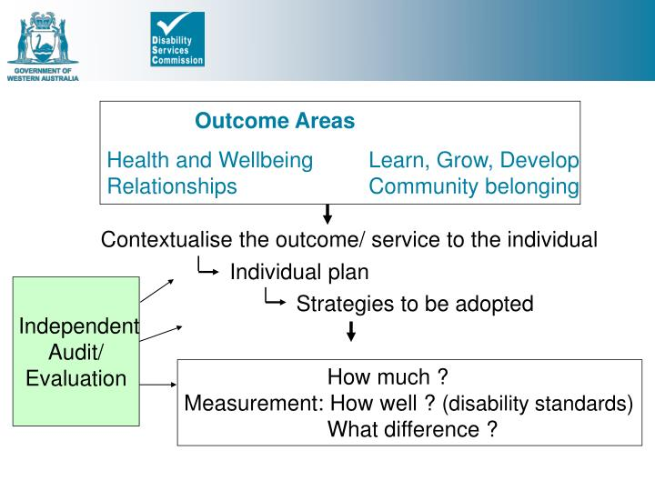 Outcome Areas