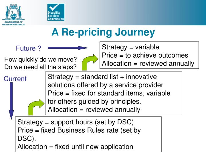 A Re-pricing Journey