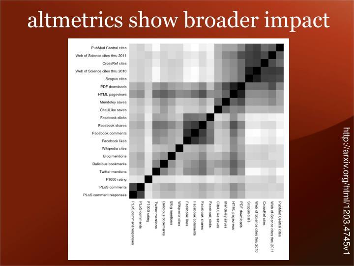 altmetrics show broader impact