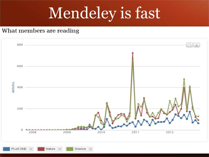 Mendeley is fast