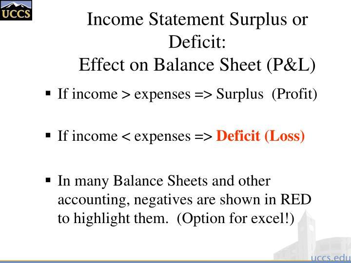 Income Statement Surplus or Deficit: