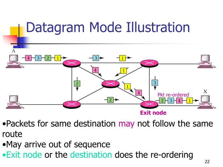 Datagram Mode Illustration