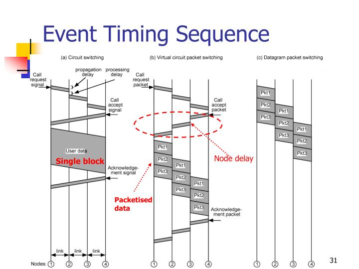 Event Timing Sequence