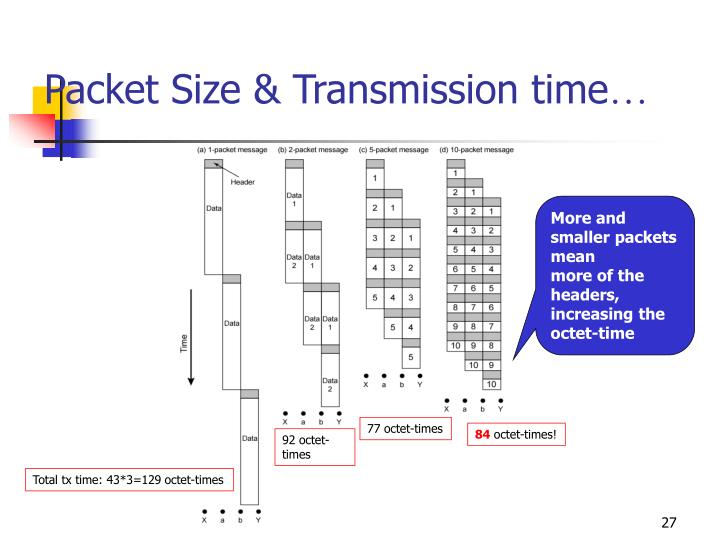 Packet Size & Transmission time