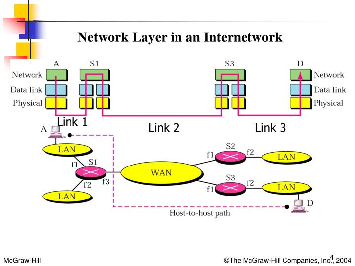 Network Layer in an Internetwork