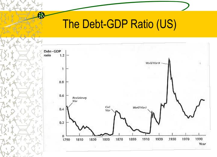 The Debt-GDP Ratio (US)