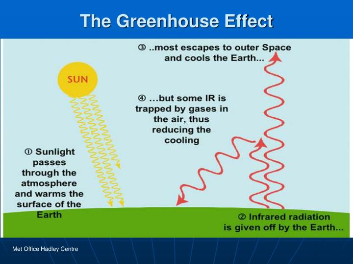 a discussion about the future of the greenhouse effect Discussions on global warming by sm  on the enhanced greenhouse effect  made about future technological change and political value.