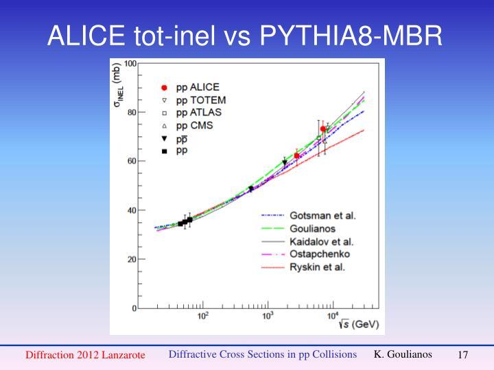 ALICE tot-inel vs PYTHIA8-MBR
