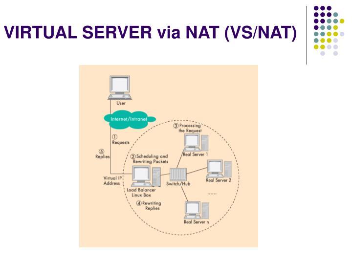 VIRTUAL SERVER via NAT (VS/NAT)