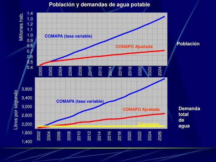 Población y demandas de agua potable