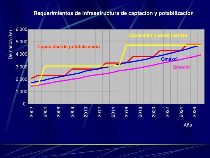 Requerimientos de infraestructura de captación y potabilización