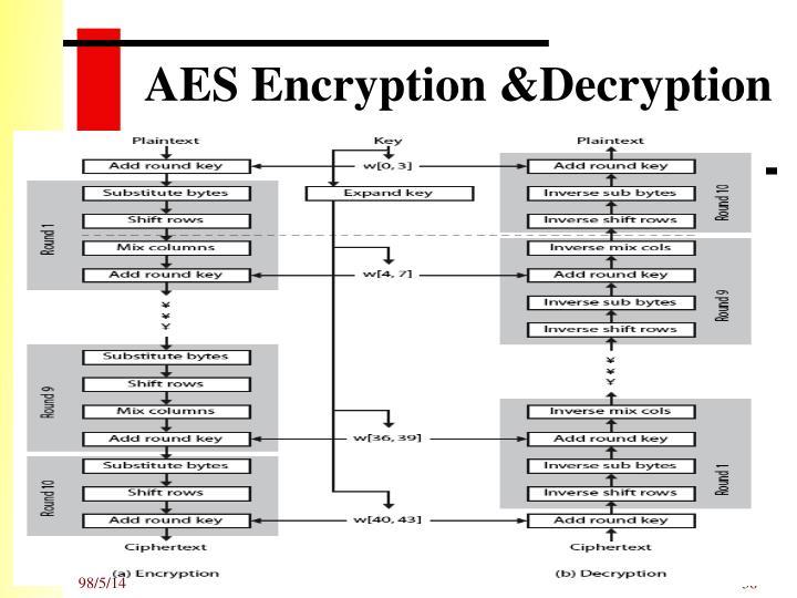 AES Encryption &Decryption