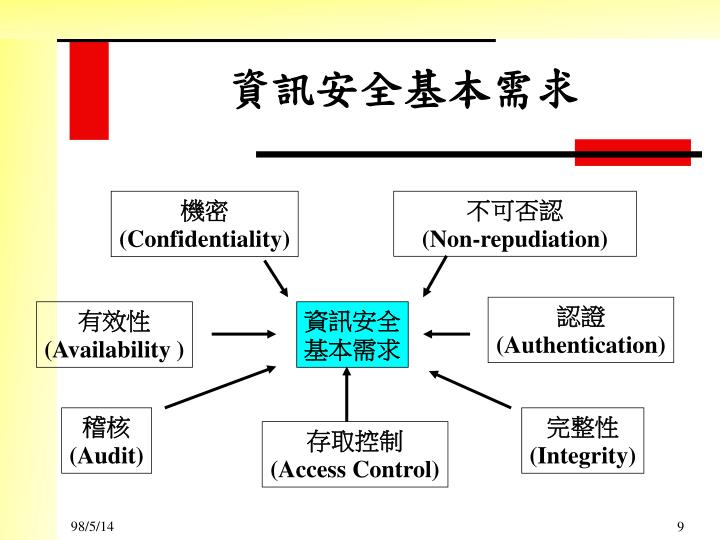 資訊安全基本需求