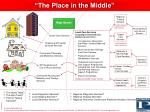 the place in the middle