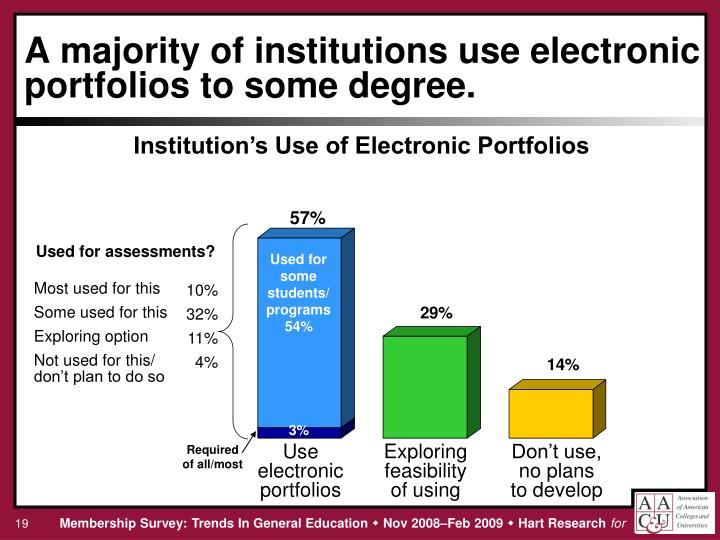 A majority of institutions use electronic portfolios to some degree.