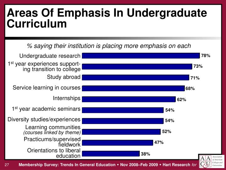 % saying their institution is placing more emphasis on each
