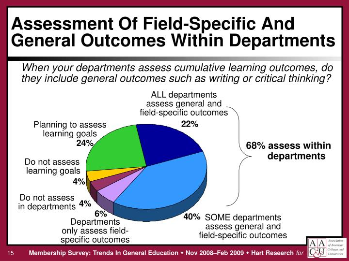 Assessment Of Field-Specific And General Outcomes Within Departments