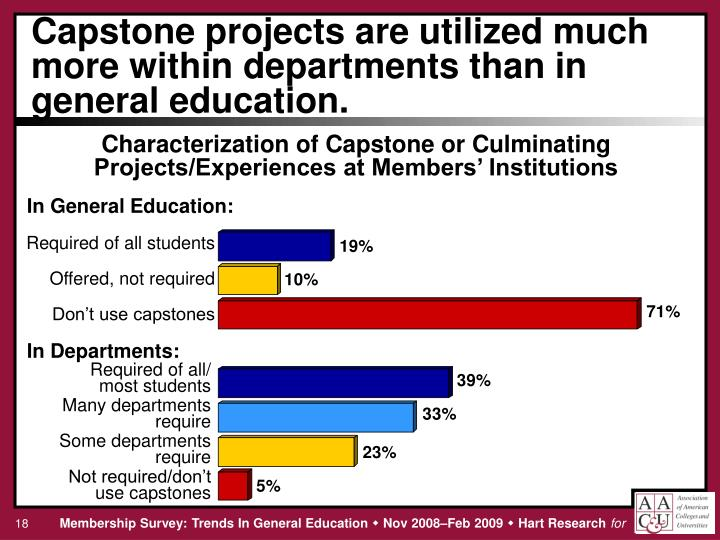 Capstone projects are utilized much more within departments than in general education.