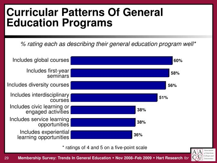 % rating each as describing their general education program well*