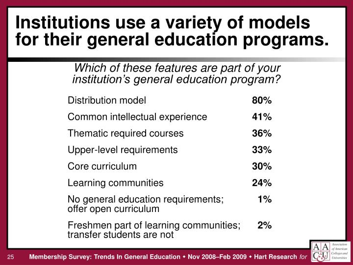 Institutions use a variety of models for their general education programs.