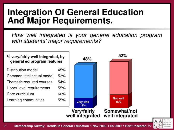 Integration Of General Education