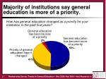 majority of institutions say general education is more of a priority