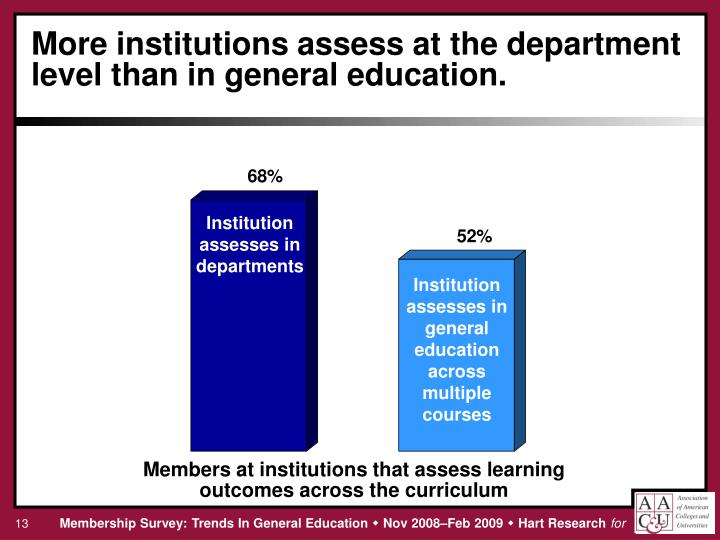 More institutions assess at the department level than in general education.