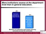more institutions assess at the department level than in general education