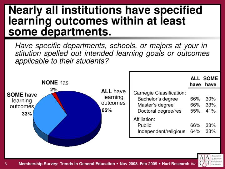 Nearly all institutions have specified learning outcomes within at least some departments.