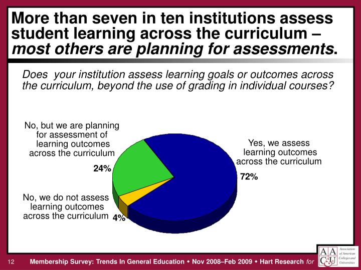 More than seven in ten institutions assess student learning across the curriculum –