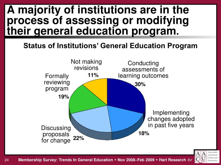 A majority of institutions are in the process of assessing or modifying their general education program