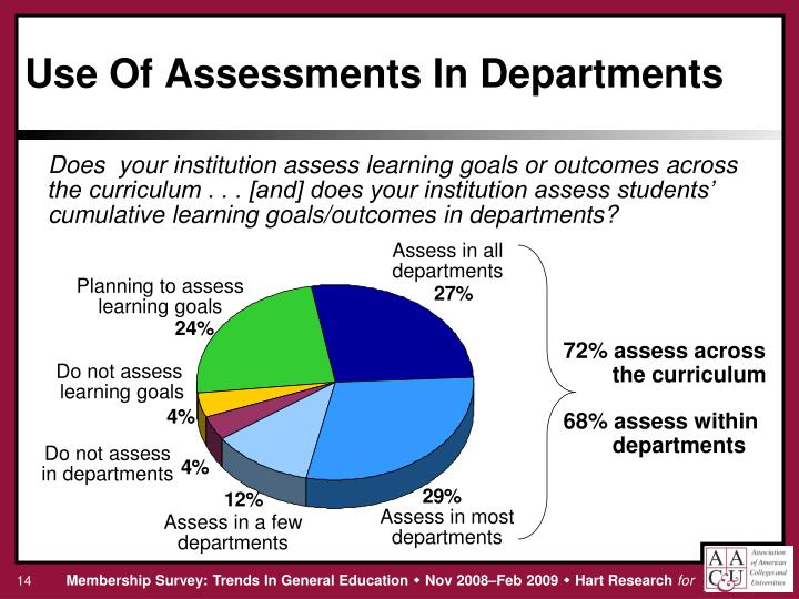 Use Of Assessments In Departments