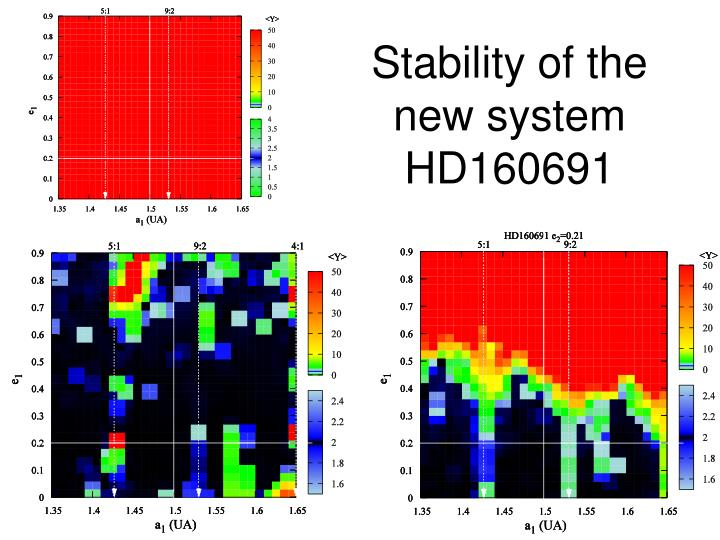 Stability of the