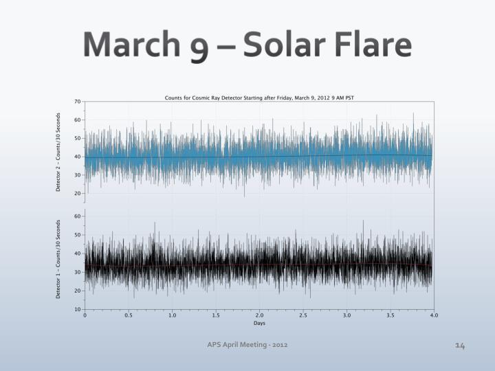 March 9 – Solar Flare