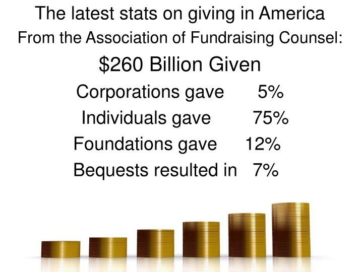 The latest stats on giving in America