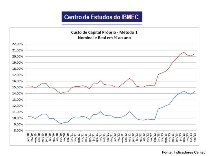 Fonte: Indicadores Cemec