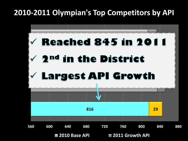 2010-2011 Olympian's