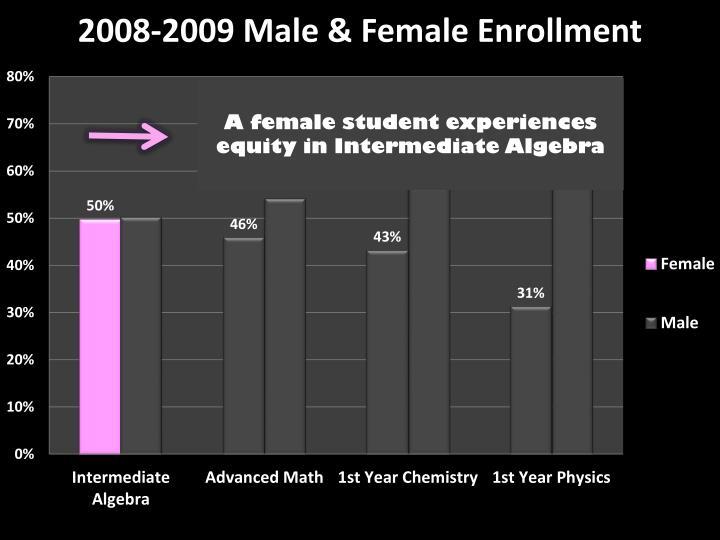 A female student experiences equity in Intermediate Algebra