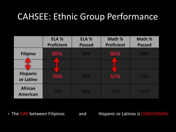 CAHSEE: Ethnic Group Performance